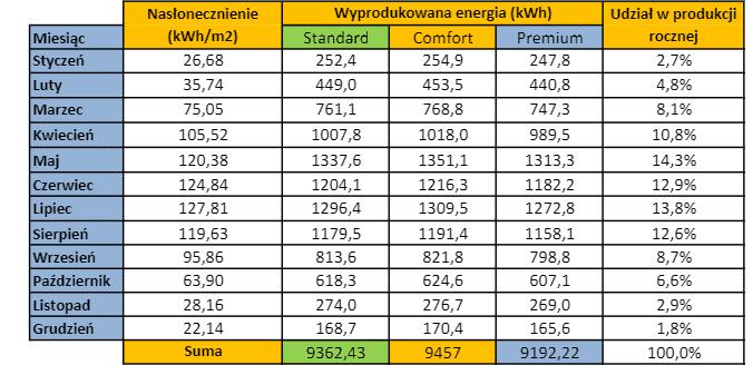 tabel uzysku energii