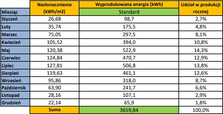 tabela uzysku energii z fotowoltaiki